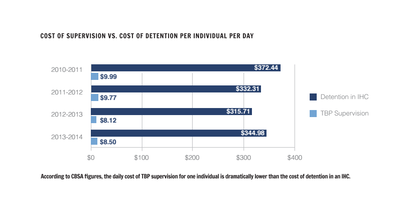 Cost of supervision vs. cost of detention per individual per day